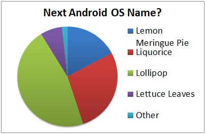 Next Android OS Name