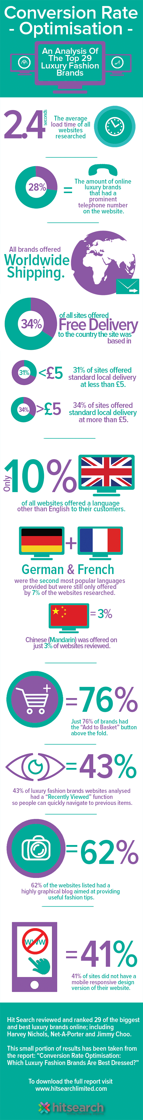 Hit Search CRO Infographic summary smaller