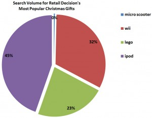 Search Volume for Retail Decision's Most Popular Christmas Gifts 2010