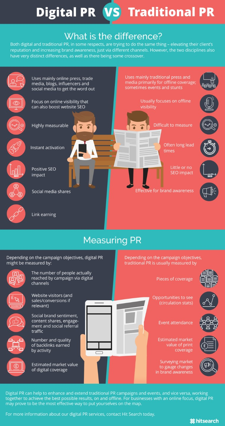 digital pr vs traditional pr