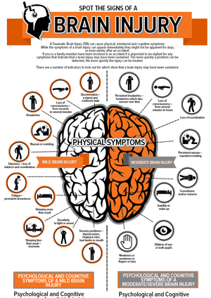 Brain injury infographic for Moore Blatch Resolve
