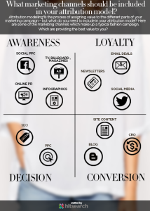 Attribution Modelling for the Fashion Industry Infographic