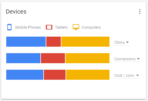 The new 'overview' tab on Google AdWords