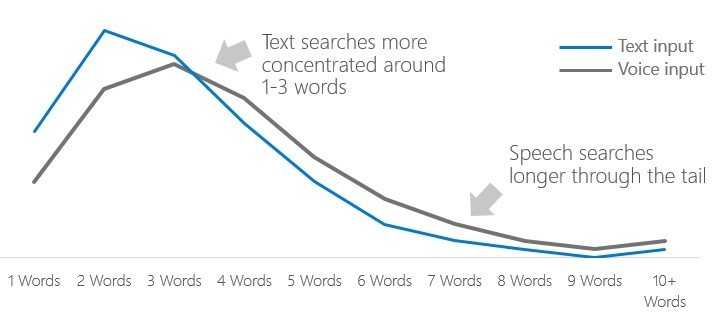 how many words do people use in voice search?