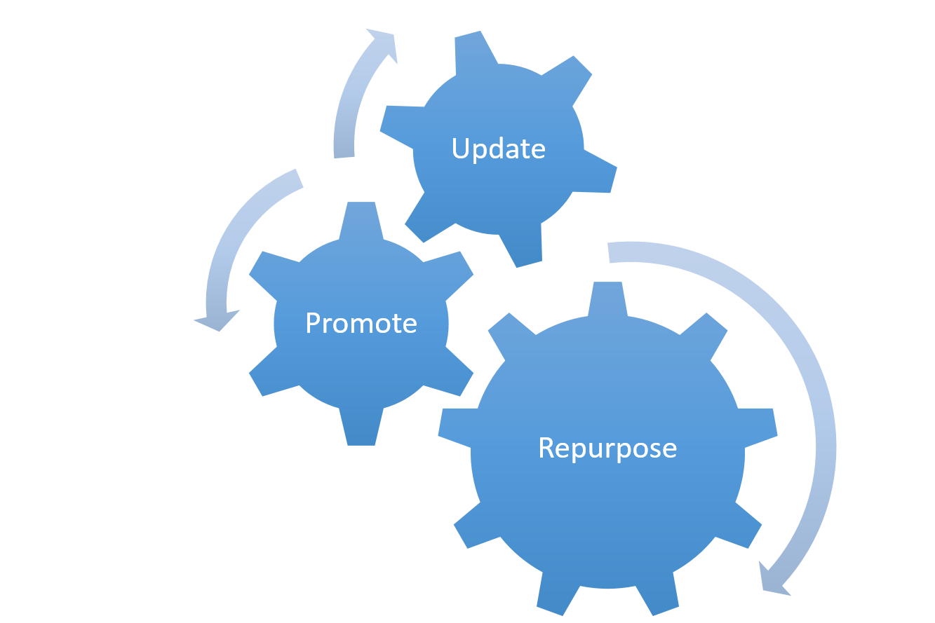 how to repurpose old content