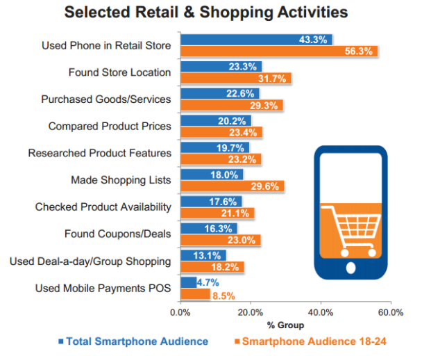total smartphone audience statistics by Econsultancy