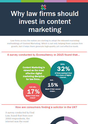 Why law firms should invest in content