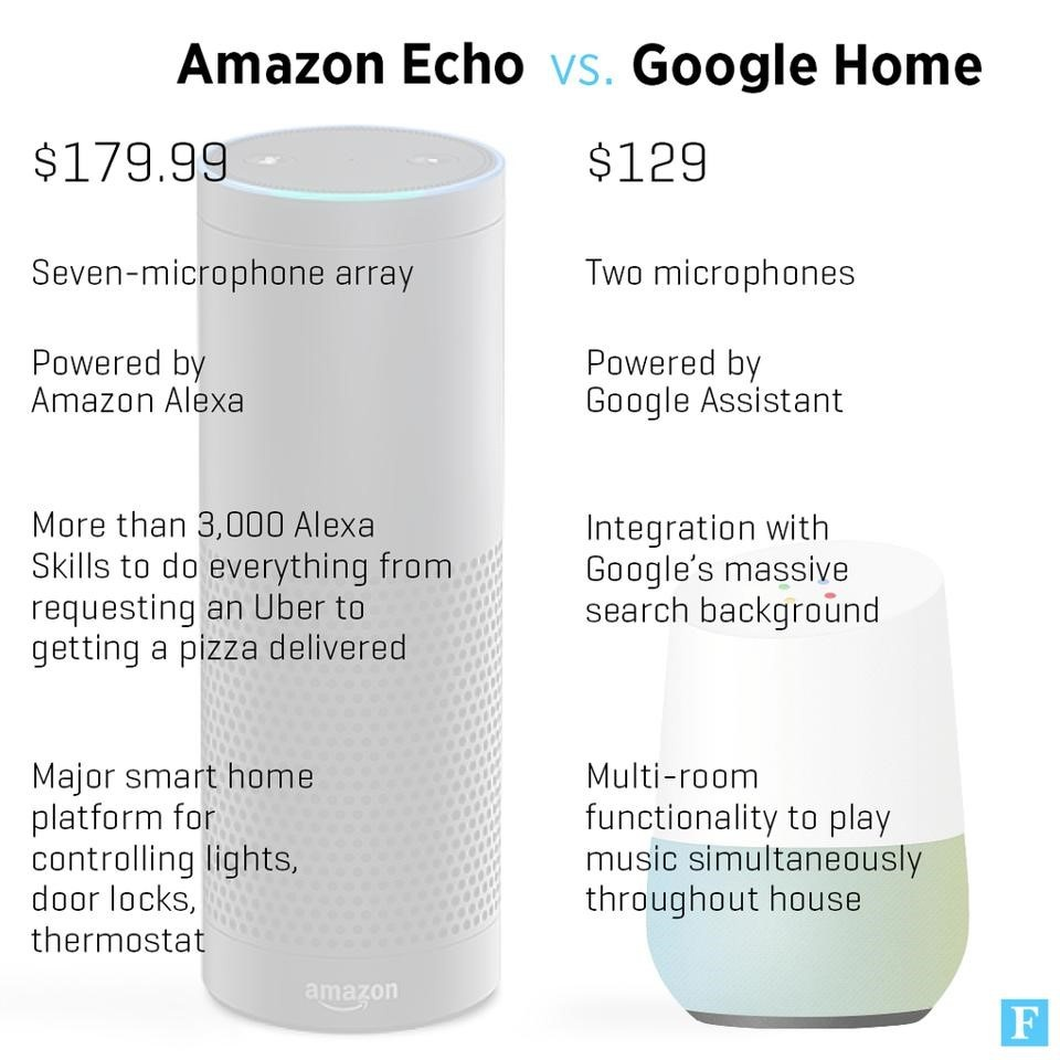 Back to the Future 2.1 – Will Amazon Echo & Google Home play a big part in our lives in 2017?